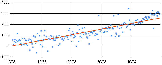 Regression Comparison (Accord.NET)