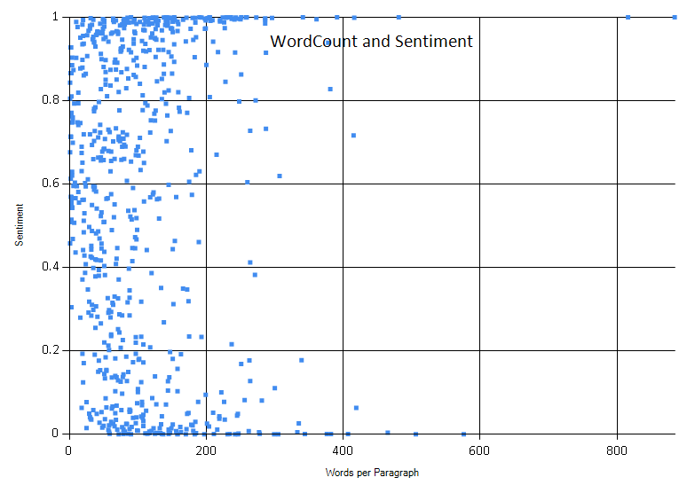 Wordcount and Sentiment